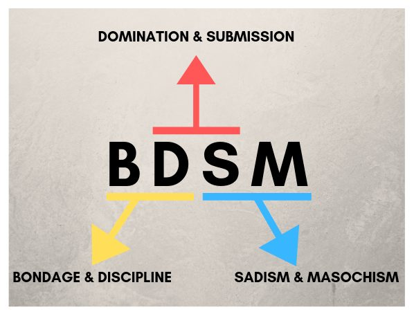 Spices of Lust - BDSM acronym explained