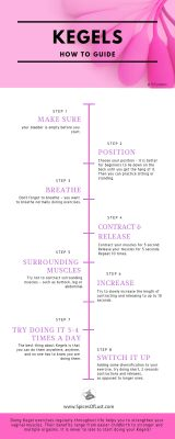 Spices of Lust - Kegels for women - How to guide - Infographic