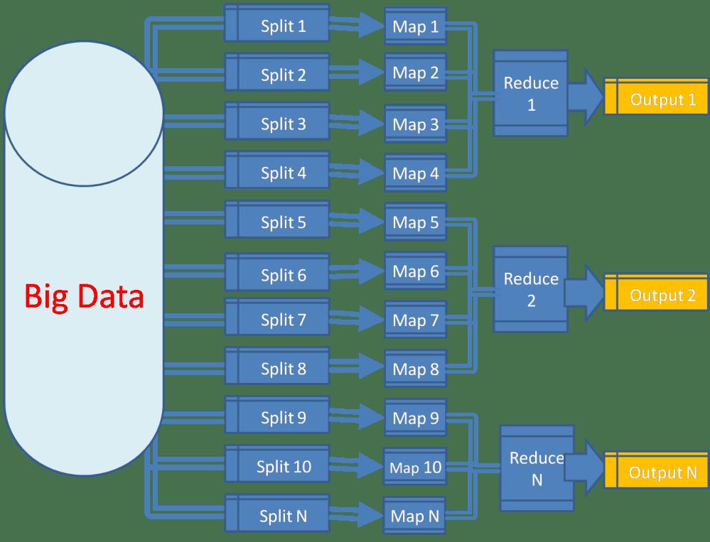 medium resolution of bigdata apache hadoop mapreduce flow diagram