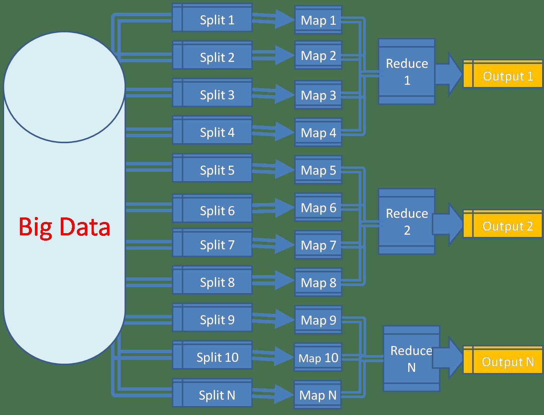 hight resolution of bigdata apache hadoop mapreduce flow diagram