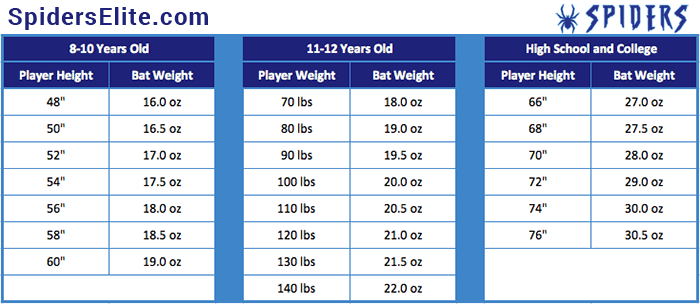 baseball bat weight chart