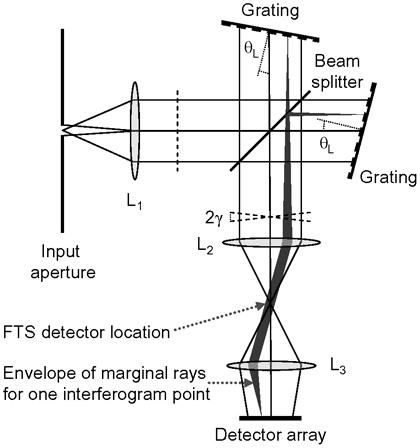 Long-wave IR sensing using spatial heterodyne spectroscopy