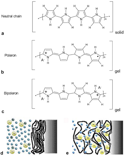 Conducting polymers as simultaneous sensor-actuators