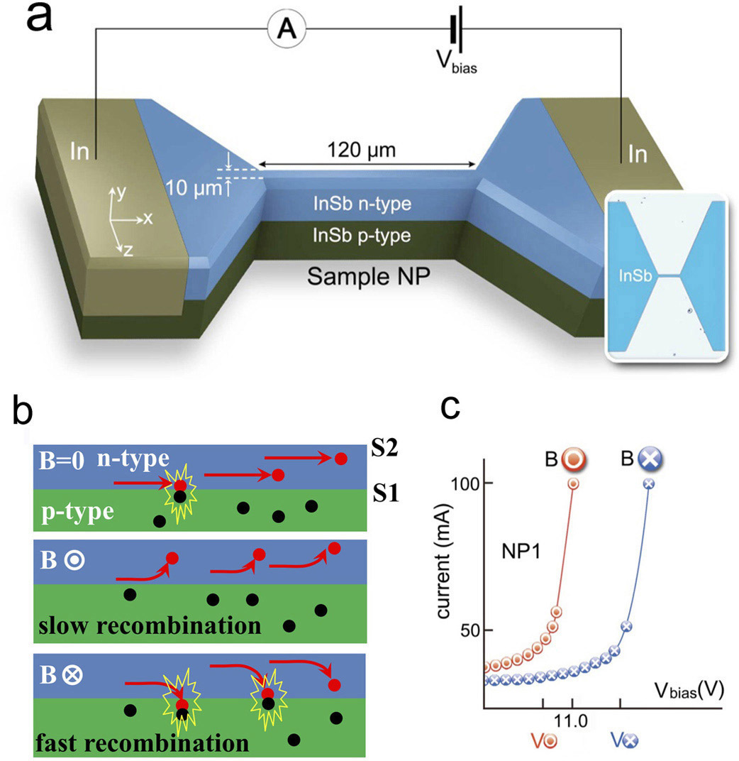hight resolution of  a an indium antimonide insb p n bilayer avalanche diode with b schematic description of transport in a magnetic field b and c the resulting