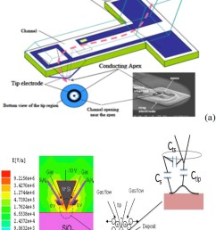 a schematic of the functionalized afm probe with an integrated gas channel to deliver processing gases to the afm apex for decomposition using electric  [ 900 x 1200 Pixel ]