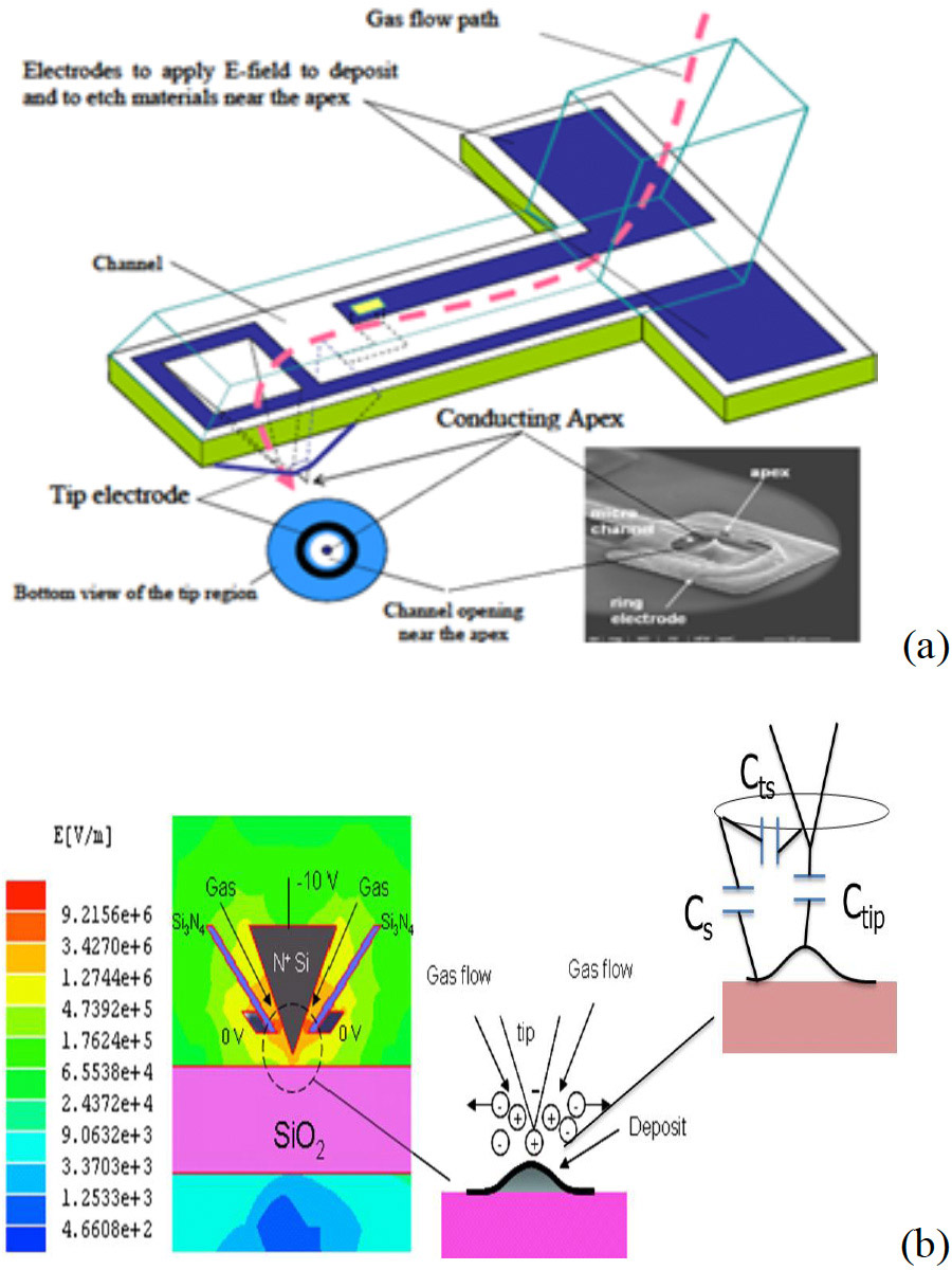 hight resolution of  a schematic of the functionalized afm probe with an integrated gas channel to deliver processing gases to the afm apex for decomposition using electric