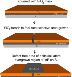 schematic illustration of epitaxial lateral overgrowth elog inp indium phosphide si silicon sio2 silicon dioxide 001 a silicon crystal lattice  [ 975 x 1160 Pixel ]