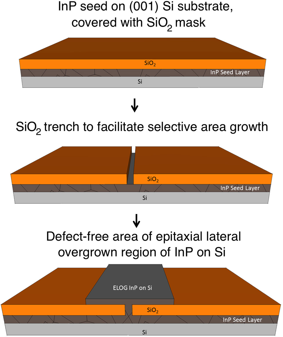hight resolution of schematic illustration of epitaxial lateral overgrowth elog inp indium phosphide si silicon sio2 silicon dioxide 001 a silicon crystal lattice