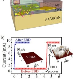 a schematic view of a lateral type aluminum gallium nitride al gan based led with aluminum nitride aln based glass transparent conducting electrodes  [ 844 x 1008 Pixel ]