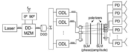 Optical beamformer for large microwave antenna arrays