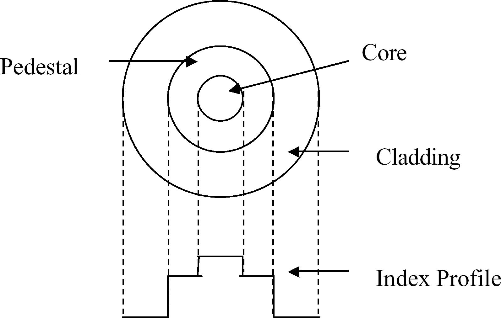 Optical fibers for high-power eye-safe lasing applications