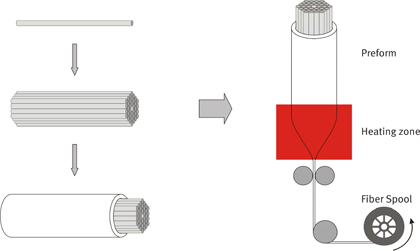 stack and draw process for hex PCF fabrication