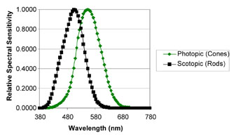 Photopic V(λ) and Scotopic V′(λ) Response