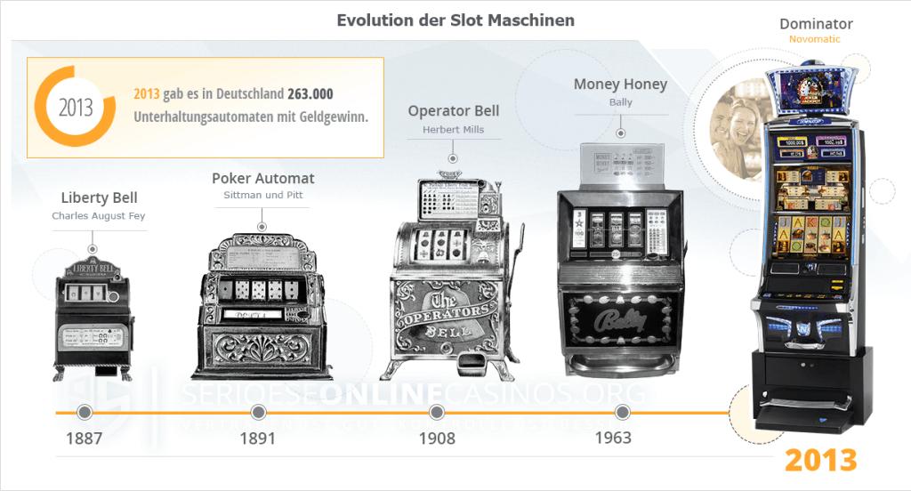 Entwicklung der Spielautomaten