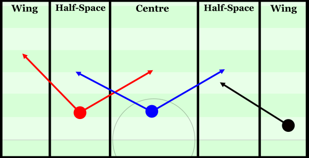 Image result for pitch football half space