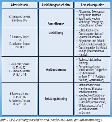 3 phasen des motorischen lernens relationship diagram for employees periodisierungstechniken: diskussion dfb-inhaltskonzeption | spielverlagerung.de