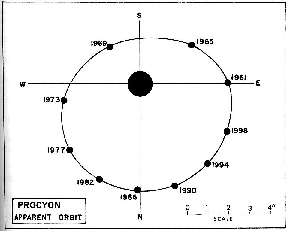 This figure taken from Burnham's Celestial Handbook, vol 1