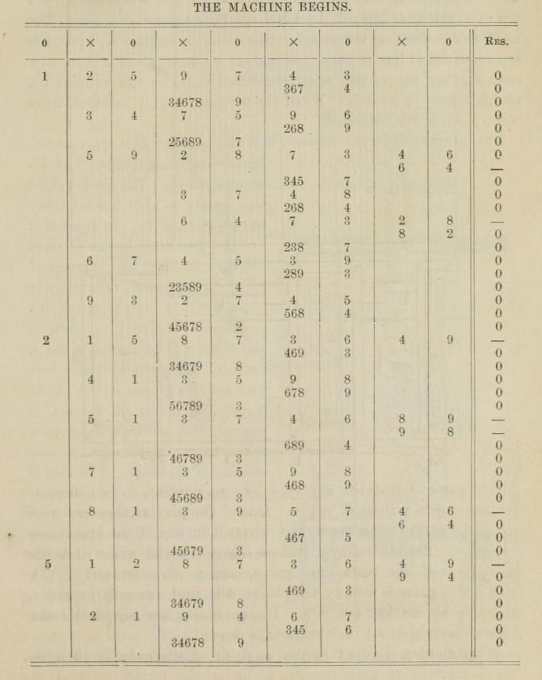 Slik er tabellen for når maskinen har første trekk bygd opp. Bilde: Franklin Institute.