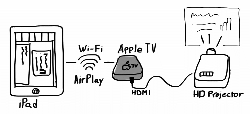 Presenting Over AirPlay