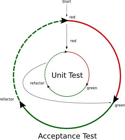 4 Tips for Improving Test Quality