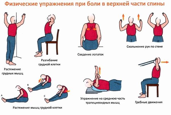 gimdos kaklelio osteochondrozės ir hipertenzijos gydymas