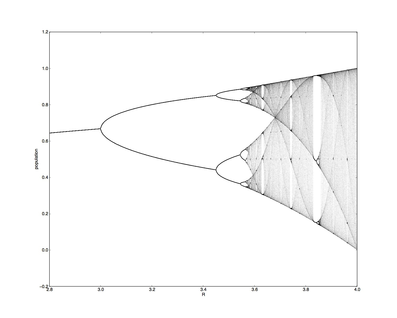 Mathematics Of The Sandbox Descend Into Chaos