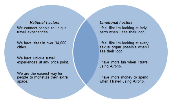 Advertising Rational Vs Emotional