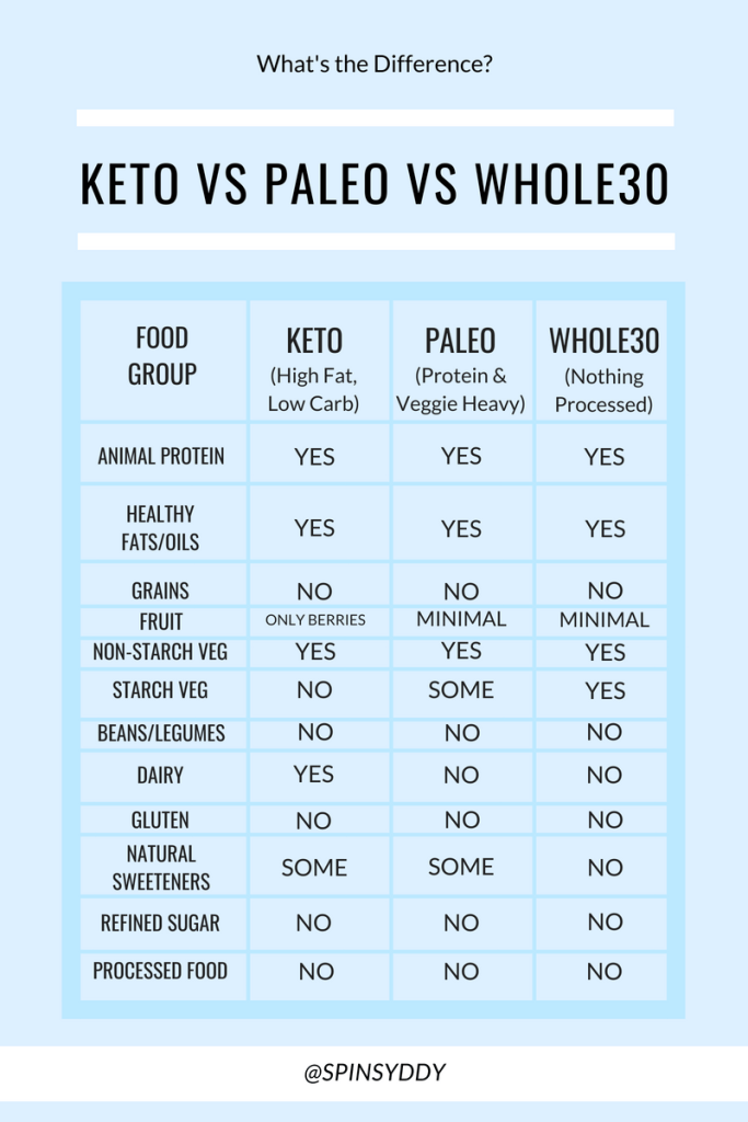 keto diet vs whole
