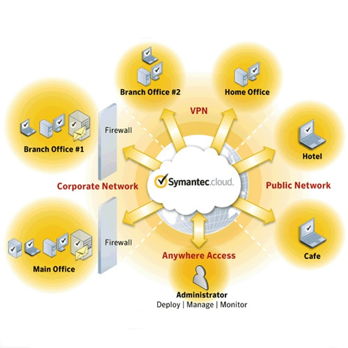 symantec endpoint protection architecture diagram 3000gt ac wiring free download for windows 8 current