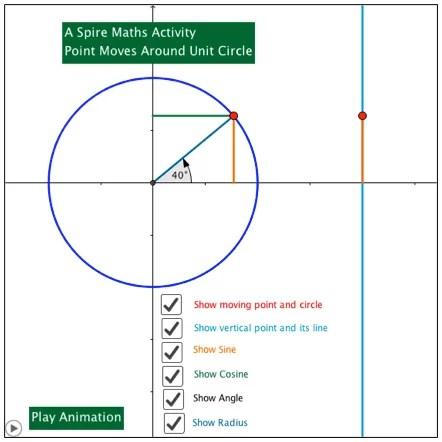 Geogebra Unit Circle