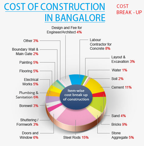 Cost of Construction in Chennai  2016 Cement and Raw Material Cost