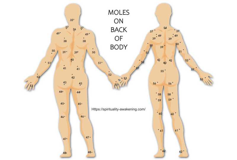 moles on body back