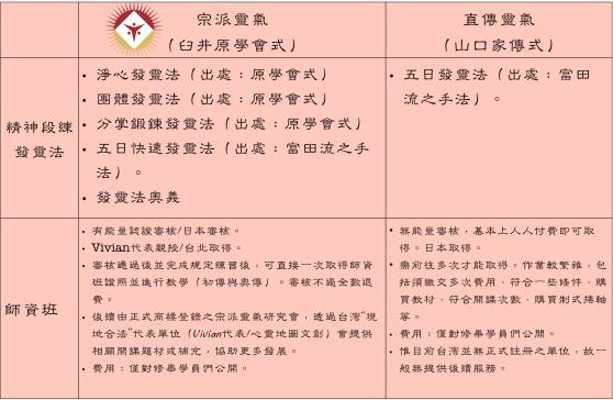 日式靈氣:兩大系統差異3