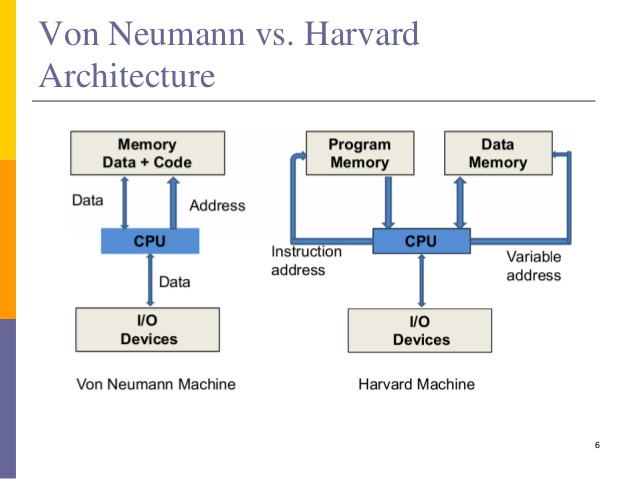 Harvard Architecture In Pic Microcontroller
