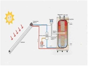 panouri solare tuburi vidate