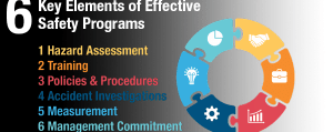 6 Key Elements of an Effective Safety Program
