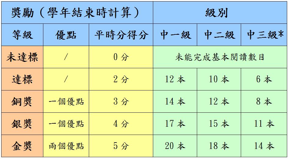 中文科閱讀獎勵計劃 | SPKC Reading Schemes