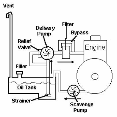 Pump Float Switch Wiring Diagram Besides Dry Sump Oil