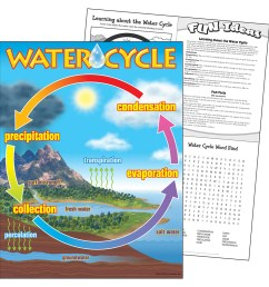 water cycle learning chart [ 1000 x 1000 Pixel ]