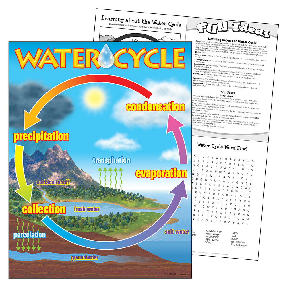 hight resolution of water cycle learning chart
