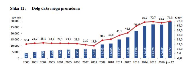 Dolg proračuna sredi leta: 29,7 milijarde