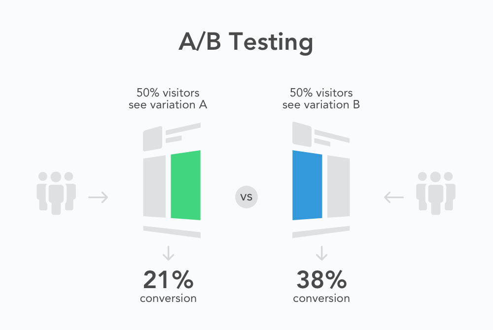 Ultimate Guide to Running Valid A/B Tests