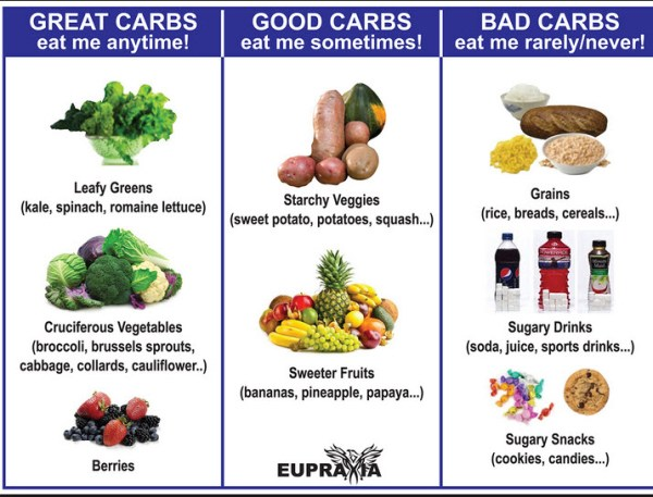 How to be healthy? Eat only good or great carbs!