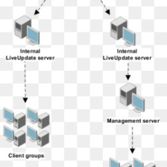 Symantec Endpoint Protection Architecture Diagram 2007 F150 Alarm Wiring Free Download Failover Load Balancing Technology Text Png Image With Transparent