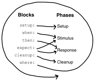 Blocks2Phases