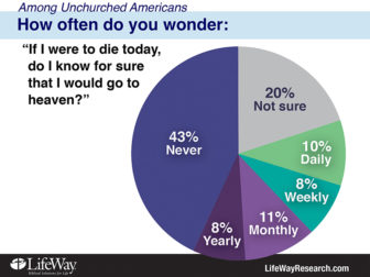 According to a new online survey of 2,000 unchurched Americans, LifeWay Research found few wonder, at least on a regular basis, if they'll go to heaven when they die. Photo courtesy of  LifeWay Research