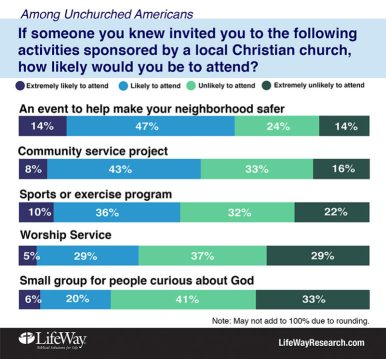 Recently LifeWay Research asked 2,000 unchurched Americans how likely they were to attend activities and events at a local Christian church. Photo courtesy of LifeWay Research