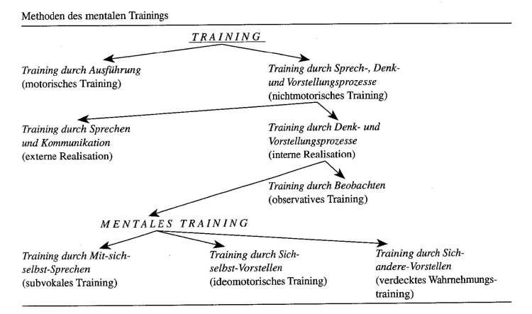 Training, mentales