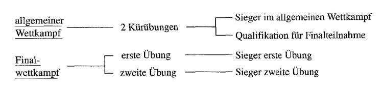 Gruppenklassement