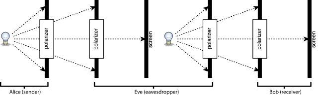 QKD demonstrator schematic with Eve